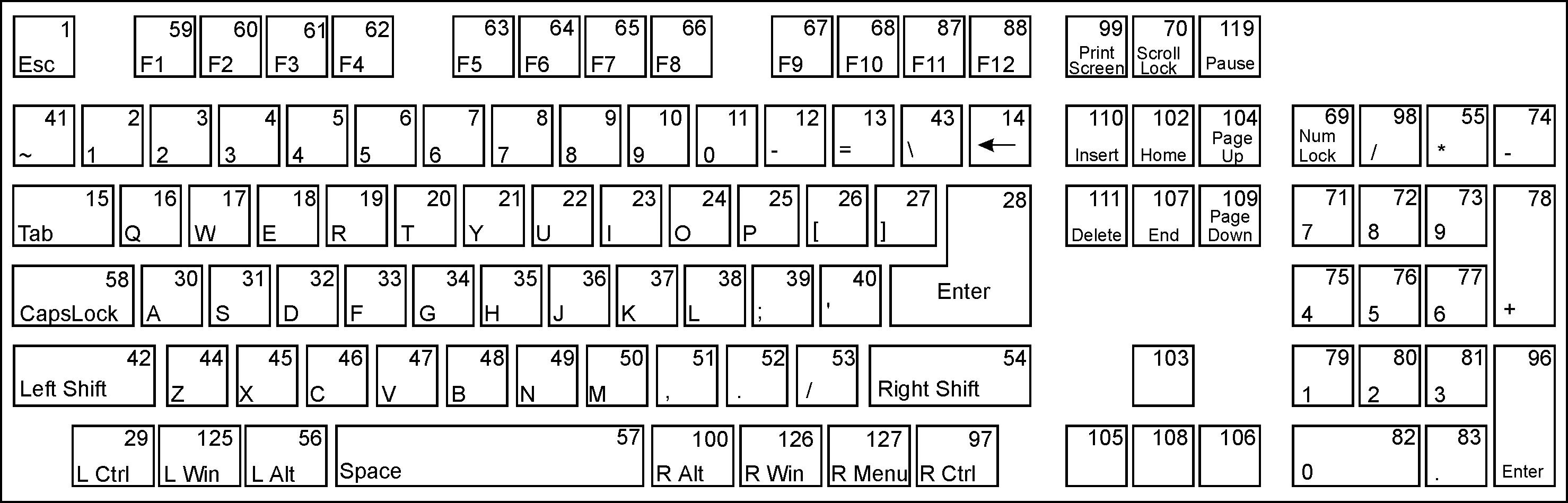 Схема раскладки клавиш клавиатуры